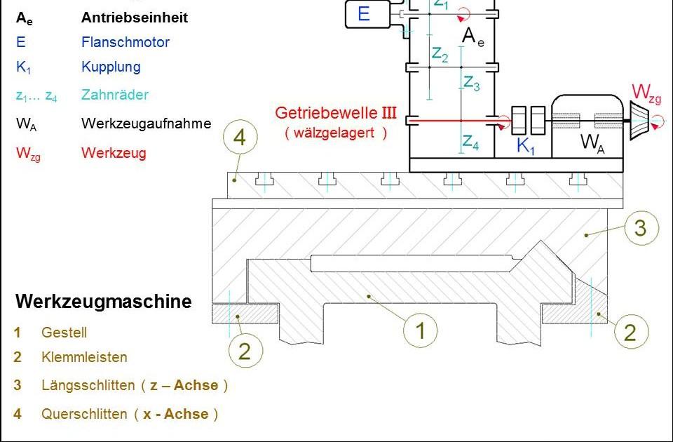 Twz e v statik von antrieb bis zylinder for Statik grundlagen beispiele